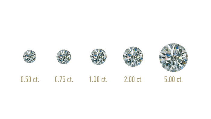 a scale showing approximate diamond weights and sizes